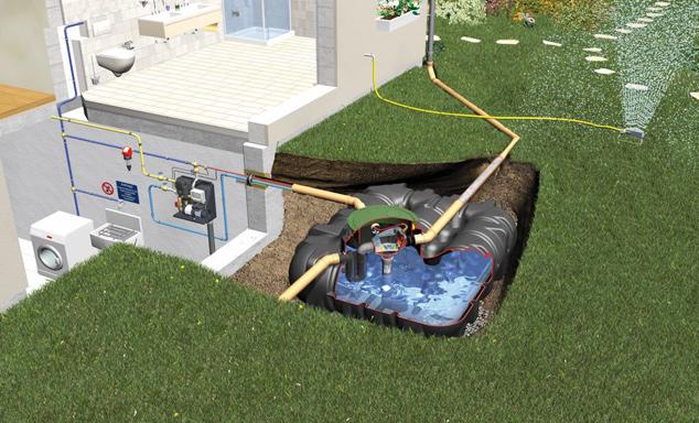 Regenwasser für den Haushalt