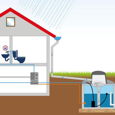 Regenwasseranlagen